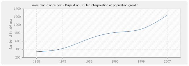 Pujaudran : Cubic interpolation of population growth
