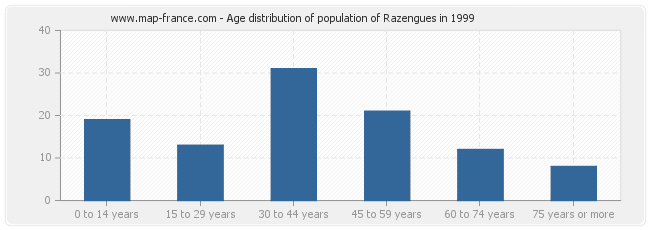 Age distribution of population of Razengues in 1999