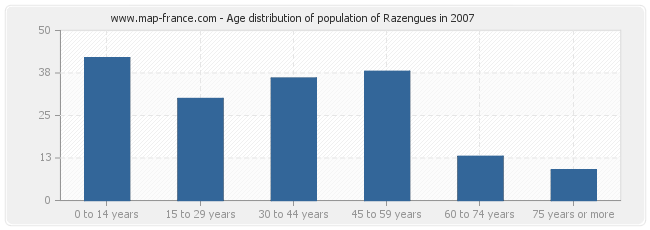 Age distribution of population of Razengues in 2007