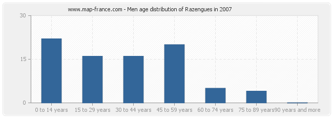 Men age distribution of Razengues in 2007