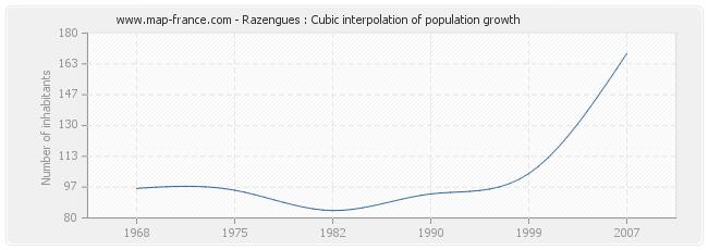 Razengues : Cubic interpolation of population growth