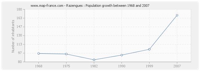 Population Razengues
