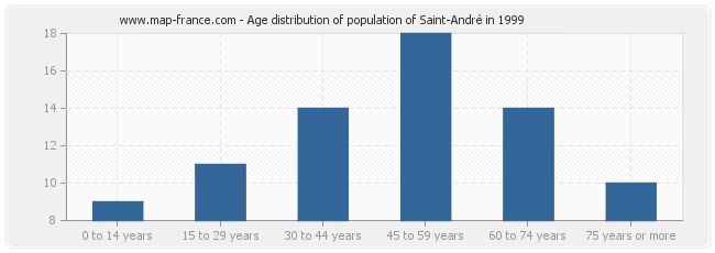 Age distribution of population of Saint-André in 1999