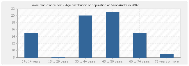 Age distribution of population of Saint-André in 2007