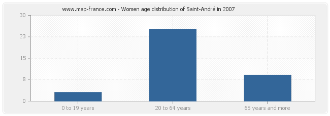 Women age distribution of Saint-André in 2007