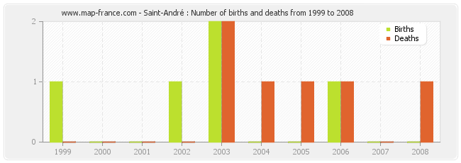 Saint-André : Number of births and deaths from 1999 to 2008