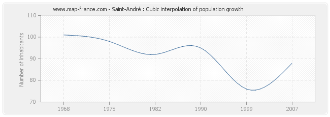 Saint-André : Cubic interpolation of population growth