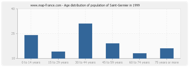 Age distribution of population of Saint-Germier in 1999