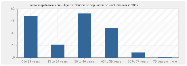 Age distribution of population of Saint-Germier in 2007