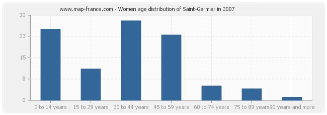 Women age distribution of Saint-Germier in 2007