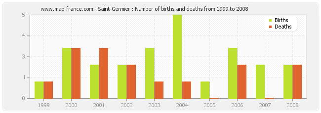 Saint-Germier : Number of births and deaths from 1999 to 2008
