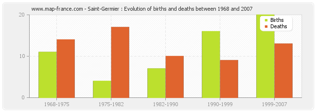 Saint-Germier : Evolution of births and deaths between 1968 and 2007