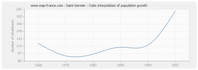 Saint-Germier : Cubic interpolation of population growth
