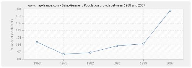 Population Saint-Germier