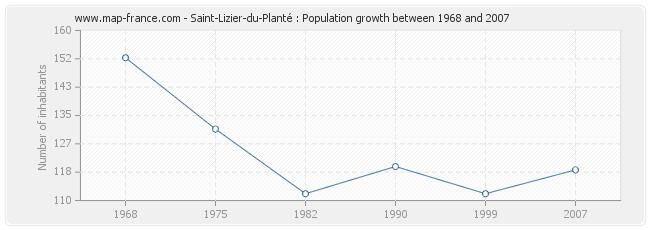 Population Saint-Lizier-du-Planté
