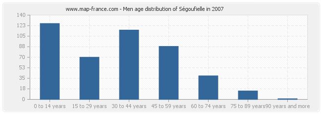 Men age distribution of Ségoufielle in 2007