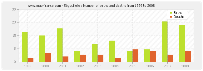 Ségoufielle : Number of births and deaths from 1999 to 2008