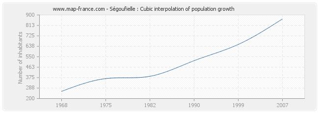 Ségoufielle : Cubic interpolation of population growth