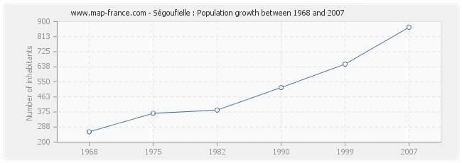 Population Ségoufielle
