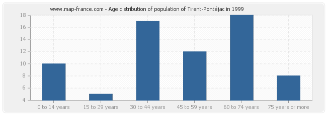Age distribution of population of Tirent-Pontéjac in 1999
