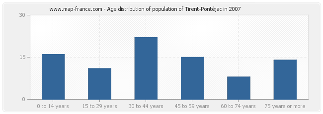 Age distribution of population of Tirent-Pontéjac in 2007