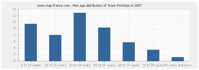 Men age distribution of Tirent-Pontéjac in 2007
