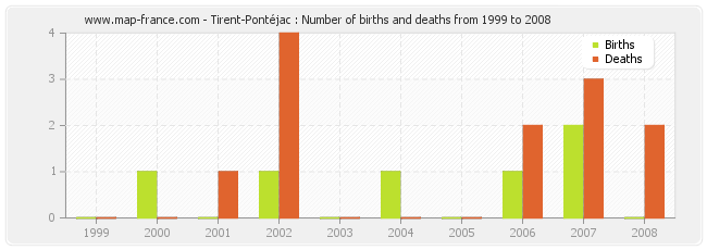 Tirent-Pontéjac : Number of births and deaths from 1999 to 2008