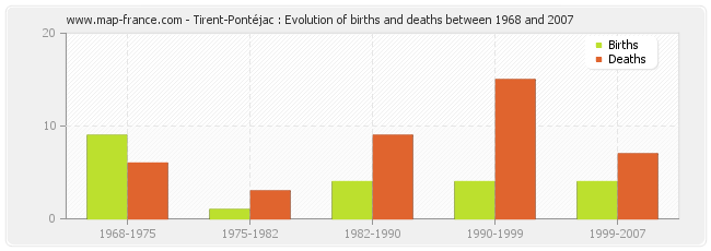 Tirent-Pontéjac : Evolution of births and deaths between 1968 and 2007