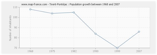 Population Tirent-Pontéjac