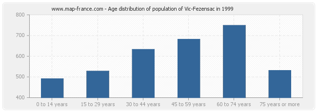 Age distribution of population of Vic-Fezensac in 1999