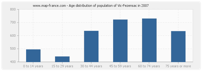 Age distribution of population of Vic-Fezensac in 2007