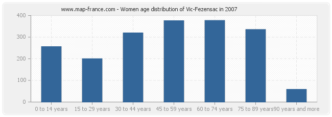 Women age distribution of Vic-Fezensac in 2007