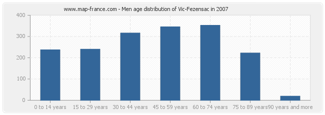 Men age distribution of Vic-Fezensac in 2007
