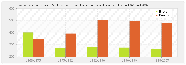 Vic-Fezensac : Evolution of births and deaths between 1968 and 2007