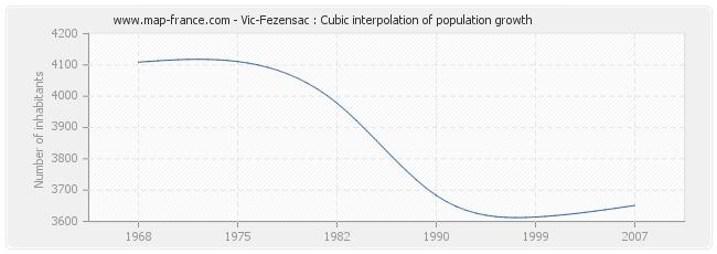 Vic-Fezensac : Cubic interpolation of population growth