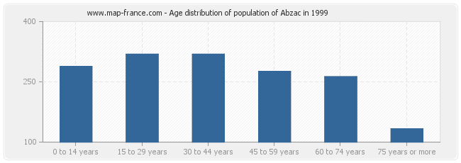 Age distribution of population of Abzac in 1999
