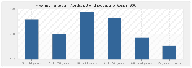 Age distribution of population of Abzac in 2007