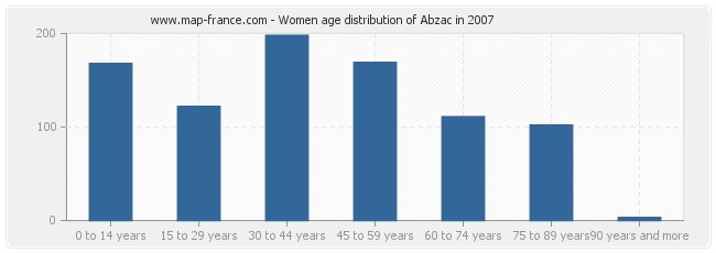 Women age distribution of Abzac in 2007