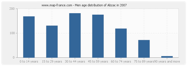Men age distribution of Abzac in 2007