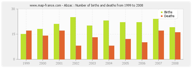 Abzac : Number of births and deaths from 1999 to 2008