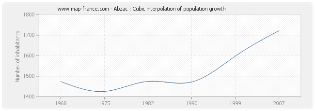 Abzac : Cubic interpolation of population growth