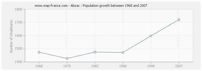 Population Abzac