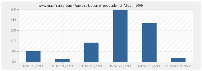 Age distribution of population of Aillas in 1999