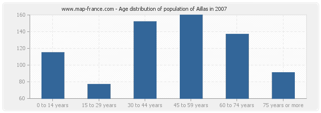 Age distribution of population of Aillas in 2007