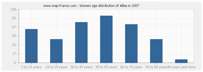 Women age distribution of Aillas in 2007