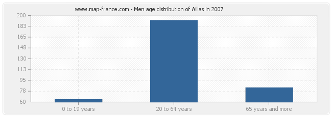 Men age distribution of Aillas in 2007