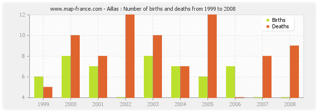 Aillas : Number of births and deaths from 1999 to 2008