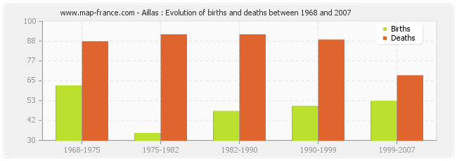 Aillas : Evolution of births and deaths between 1968 and 2007