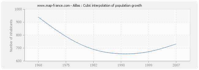Aillas : Cubic interpolation of population growth