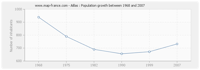 Population Aillas